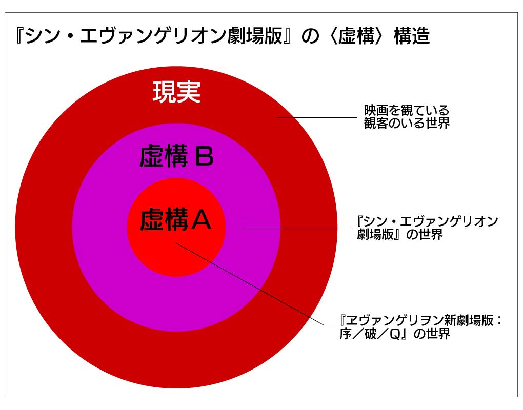 『シン・エヴァンゲリオン劇場版』の虚構の構造(改)